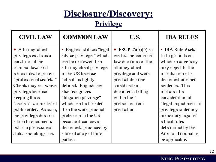 Disclosure/Discovery: Privilege CIVIL LAW COMMON LAW U. S. IBA RULES Attorney-client privilege exists as
