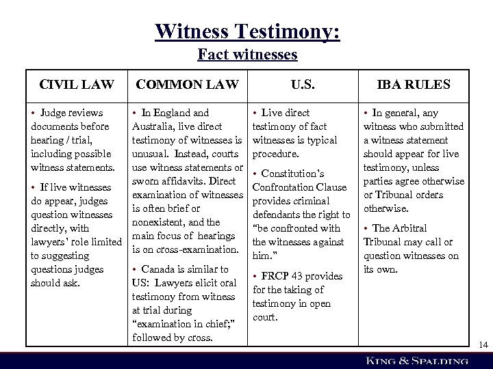 Witness Testimony: Fact witnesses CIVIL LAW • Judge reviews documents before hearing / trial,