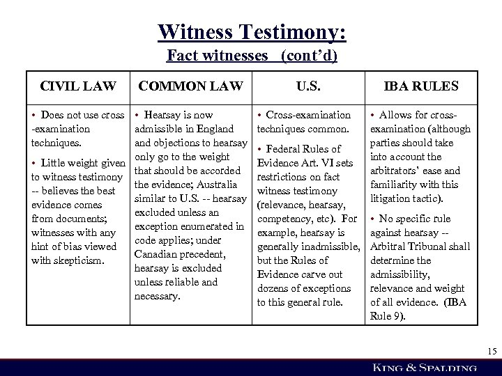 Witness Testimony: Fact witnesses (cont'd) CIVIL LAW COMMON LAW • Does not use cross