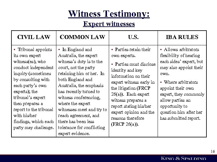 Witness Testimony: Expert witnesses CIVIL LAW COMMON LAW • Tribunal appoints its own expert