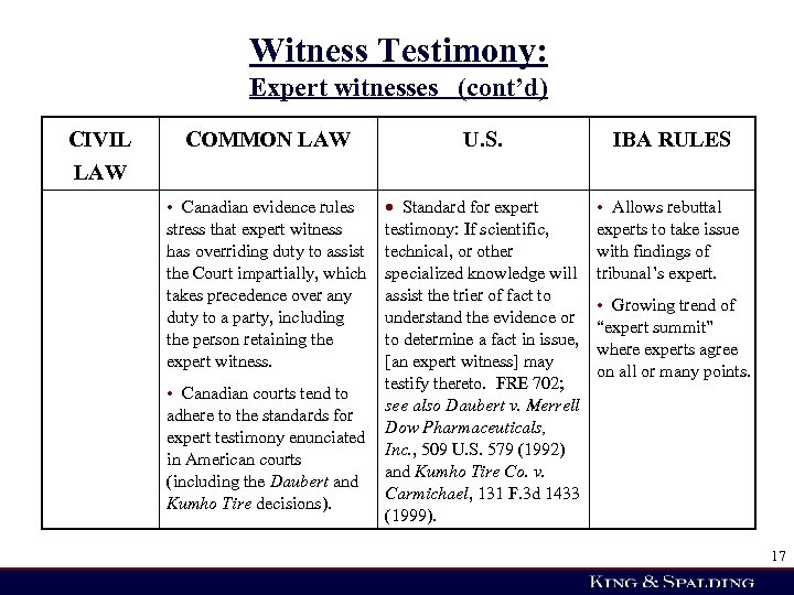 Witness Testimony: Expert witnesses (cont'd) CIVIL LAW COMMON LAW U. S. Standard for expert