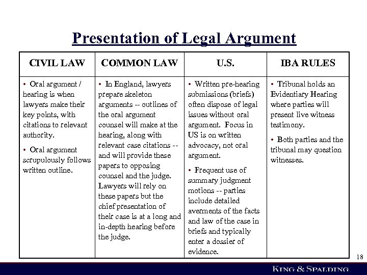 Presentation of Legal Argument CIVIL LAW • Oral argument / hearing is when lawyers