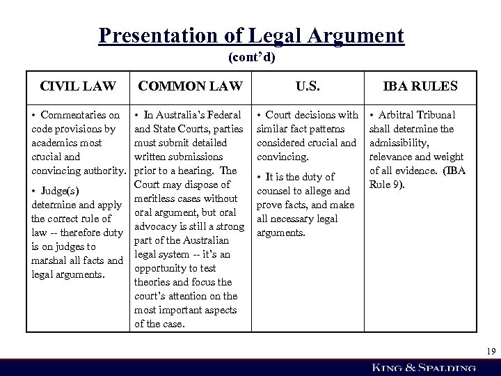 Presentation of Legal Argument (cont'd) CIVIL LAW • Commentaries on code provisions by academics