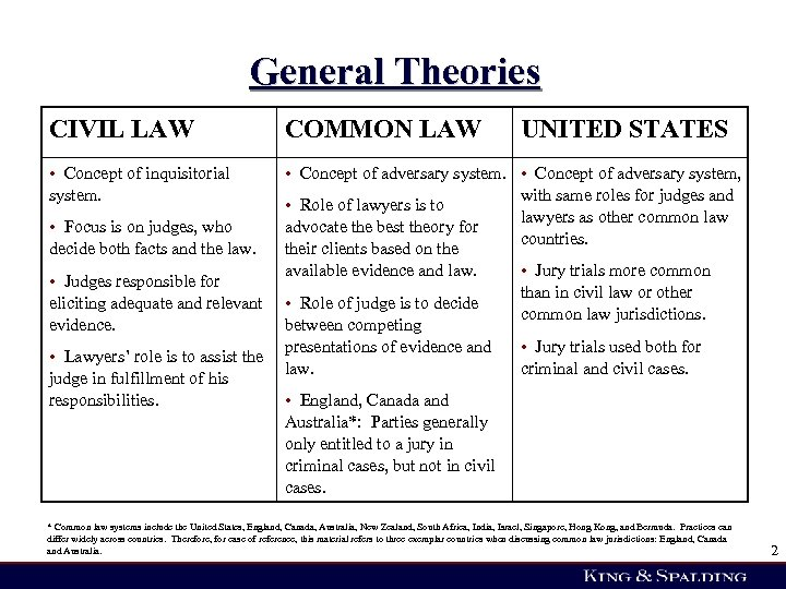 General Theories CIVIL LAW COMMON LAW UNITED STATES • Concept of inquisitorial system. •
