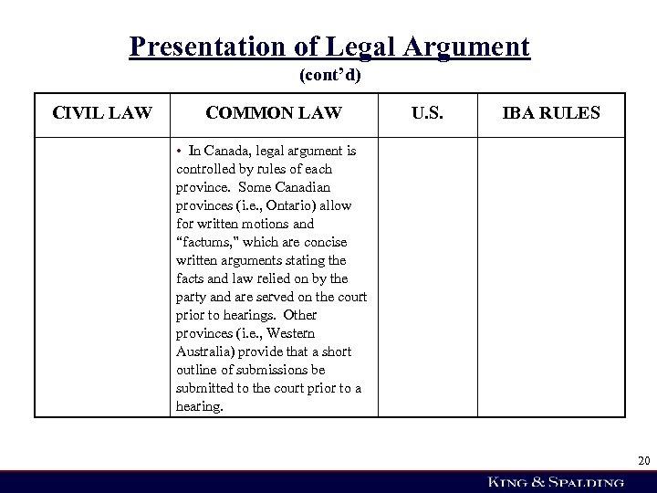 Presentation of Legal Argument (cont'd) CIVIL LAW COMMON LAW U. S. IBA RULES •