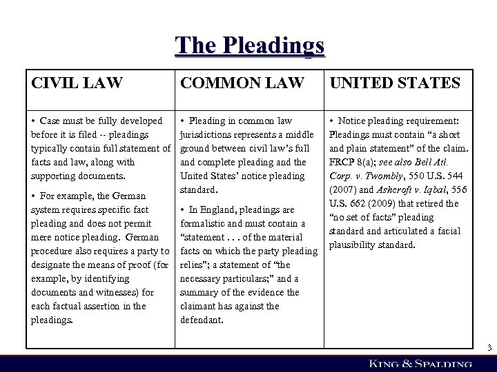 The Pleadings CIVIL LAW COMMON LAW UNITED STATES • Case must be fully developed