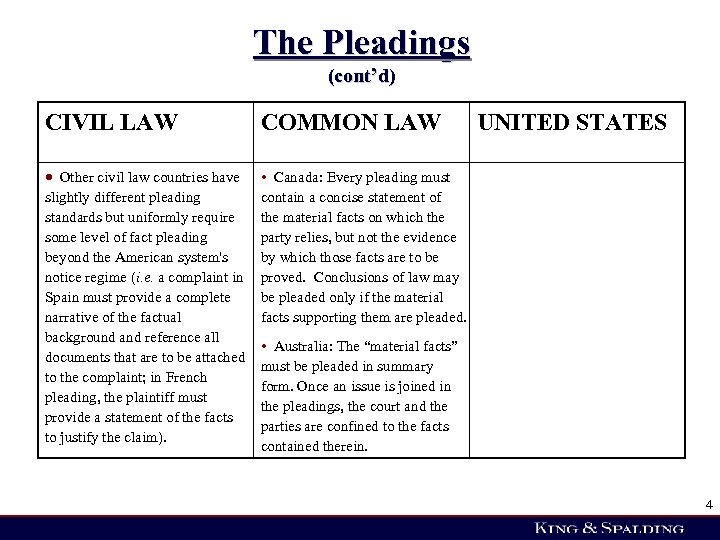 The Pleadings (cont'd) CIVIL LAW COMMON LAW Other civil law countries have slightly different