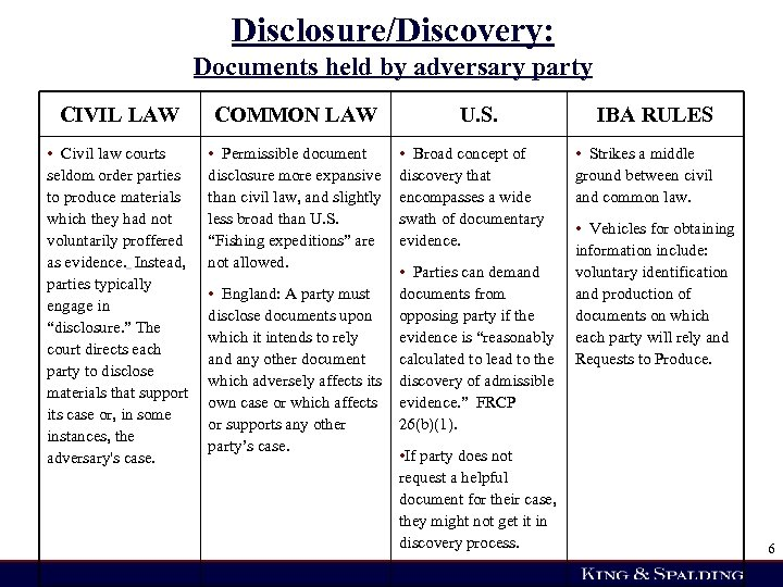 Disclosure/Discovery: Documents held by adversary party CIVIL LAW COMMON LAW • Civil law courts