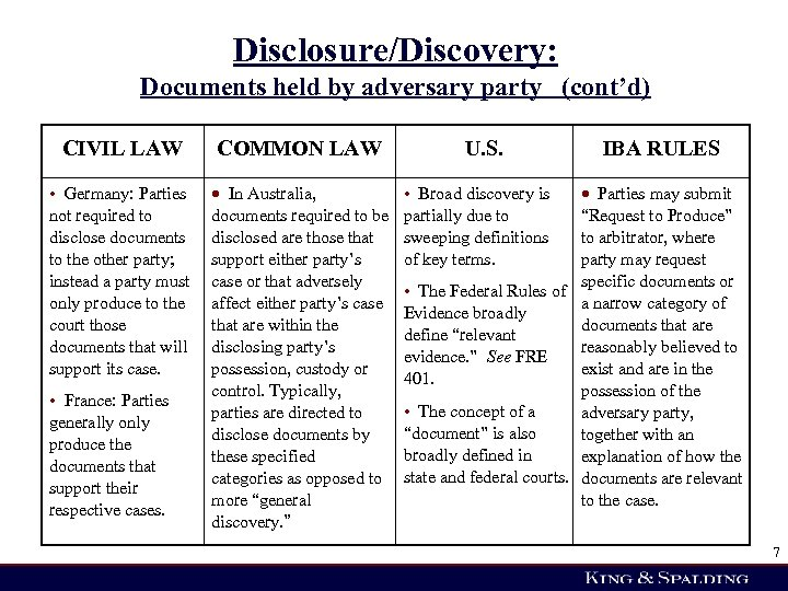 Disclosure/Discovery: Documents held by adversary party (cont'd) CIVIL LAW COMMON LAW U. S. •