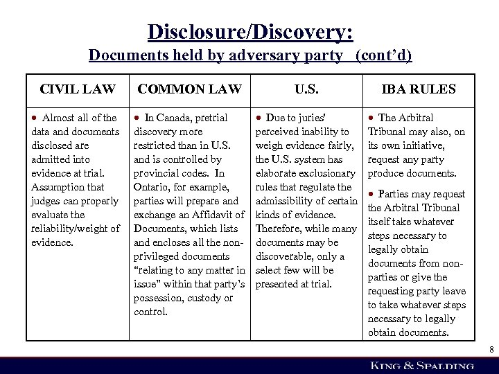 Disclosure/Discovery: Documents held by adversary party (cont'd) CIVIL LAW COMMON LAW U. S. IBA