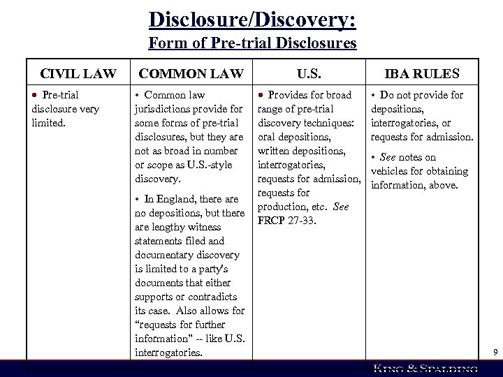Disclosure/Discovery: Form of Pre-trial Disclosures CIVIL LAW Pre-trial disclosure very limited. COMMON LAW U.