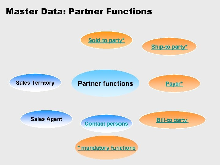 Master Data: Partner Functions Sold-to party* Sales Territory Sales Agent Partner functions Contact persons