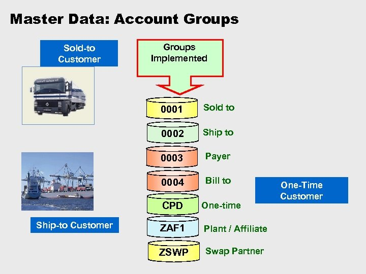 Master Data: Account Groups Sold-to Customer Groups Implemented 0001 Sold to 0002 Ship to