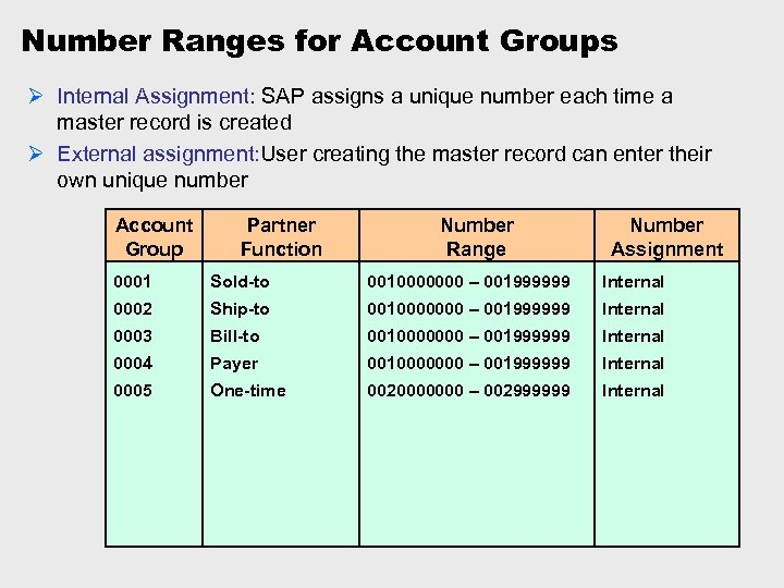 Number Ranges for Account Groups Ø Internal Assignment: SAP assigns a unique number each