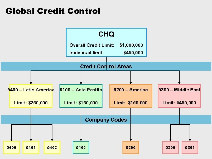 Global Credit Control CHQ Overall Credit Limit: Individual limit: $1, 000 $450, 000 Credit