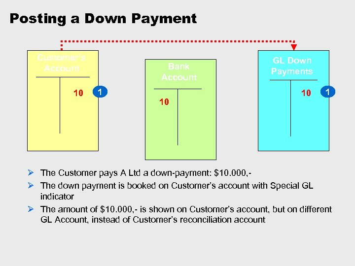 Posting a Down Payment Customer's Account 10 Bank Account 1 10 GL Down Payments