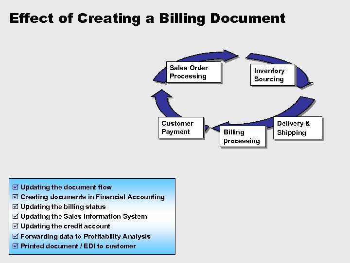 Effect of Creating a Billing Document Sales Order Processing Customer Payment þ Updating the