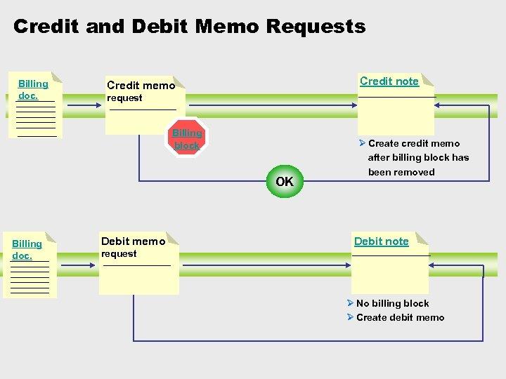 Credit and Debit Memo Requests Billing doc. Credit note Credit memo request Billing block