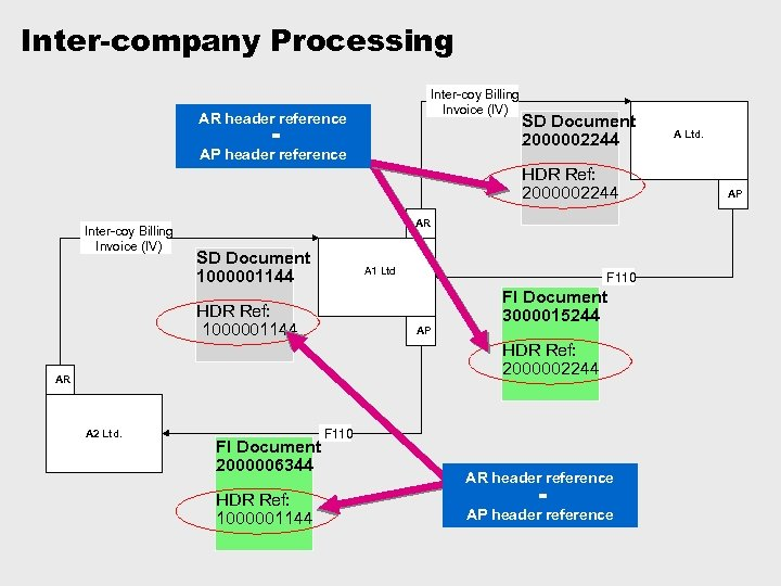 Inter-company Processing Inter-coy Billing Invoice (IV) AR header reference = AP header reference SD