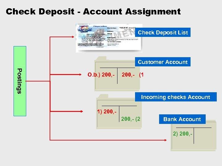 Check Deposit - Account Assignment Check Deposit List Customer Account Postings O. b. )