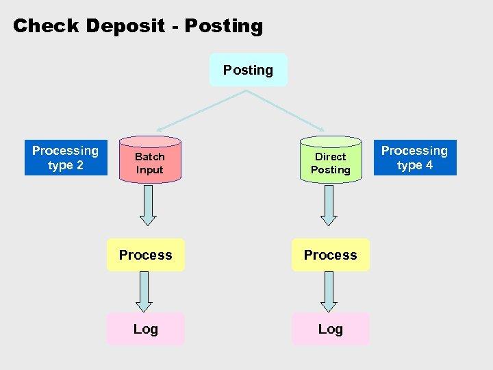 Check Deposit - Posting Processing type 2 Batch Input Direct Posting Process Log Processing