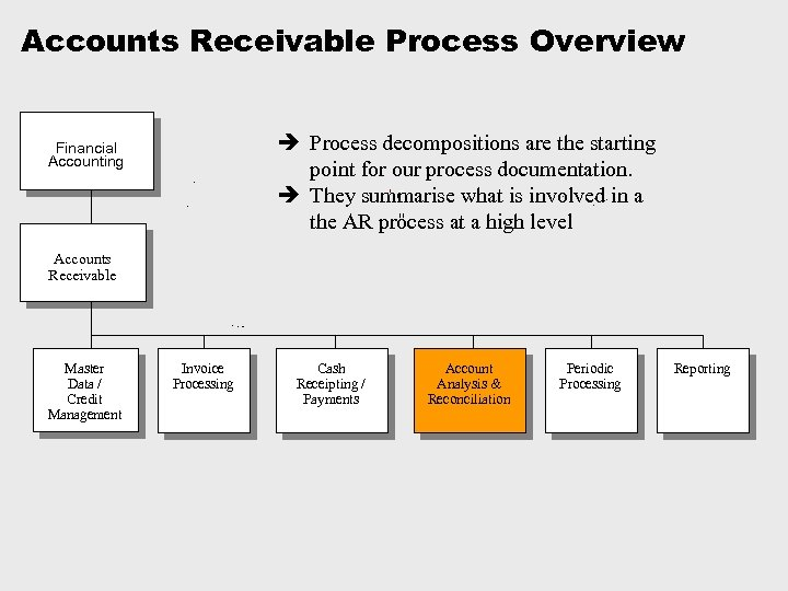 Accounts Receivable Process Overview è Process decompositions are the starting point for our process