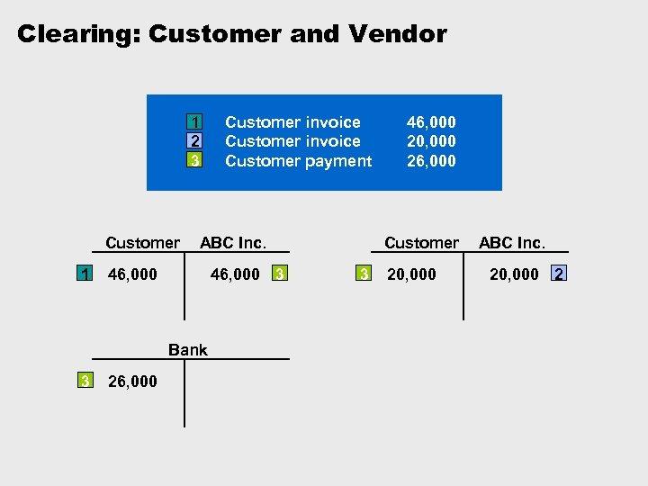 Clearing: Customer and Vendor 1 2 3 Customer 1 ABC Inc. 46, 000 3