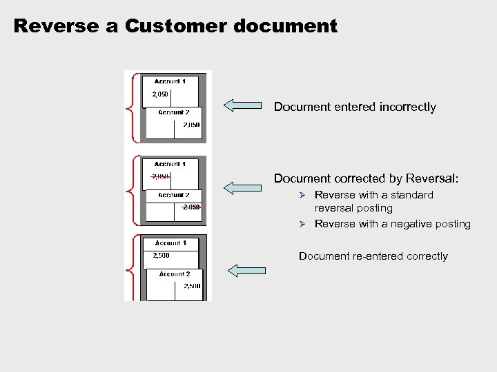 Reverse a Customer document Document entered incorrectly Document corrected by Reversal: Reverse with a