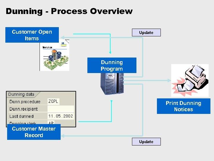Dunning - Process Overview Customer Open Items Update Dunning Program Print Dunning Notices Customer