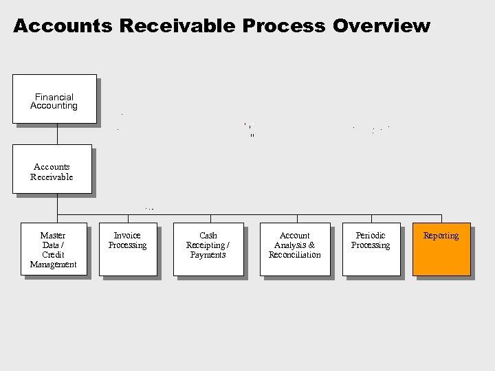 Accounts Receivable Process Overview Financial Accounting Accounts Receivable Master Data / Credit Management Invoice