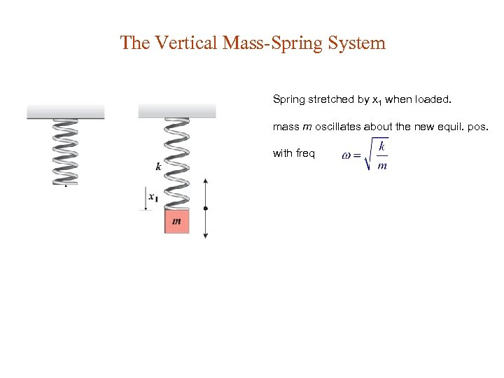 The Vertical Mass-Spring System Spring stretched by x 1 when loaded. mass m oscillates