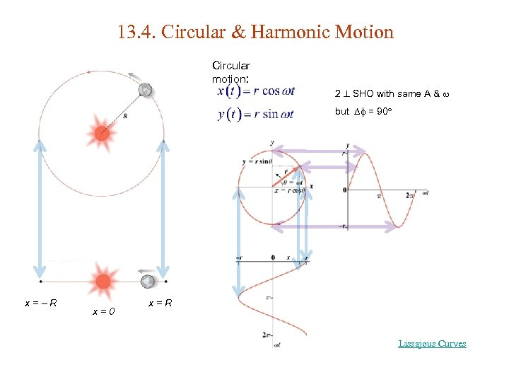 13. 4. Circular & Harmonic Motion Circular motion: 2 SHO with same A &