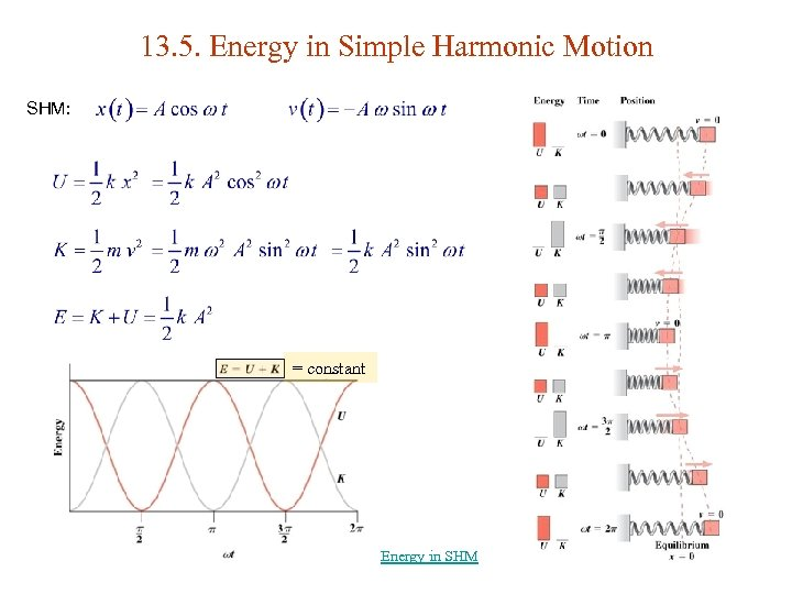 13. 5. Energy in Simple Harmonic Motion SHM: = constant Energy in SHM