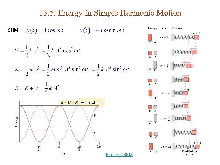 13. 5. Energy in Simple Harmonic Motion SHM: = constant Energy in SHM