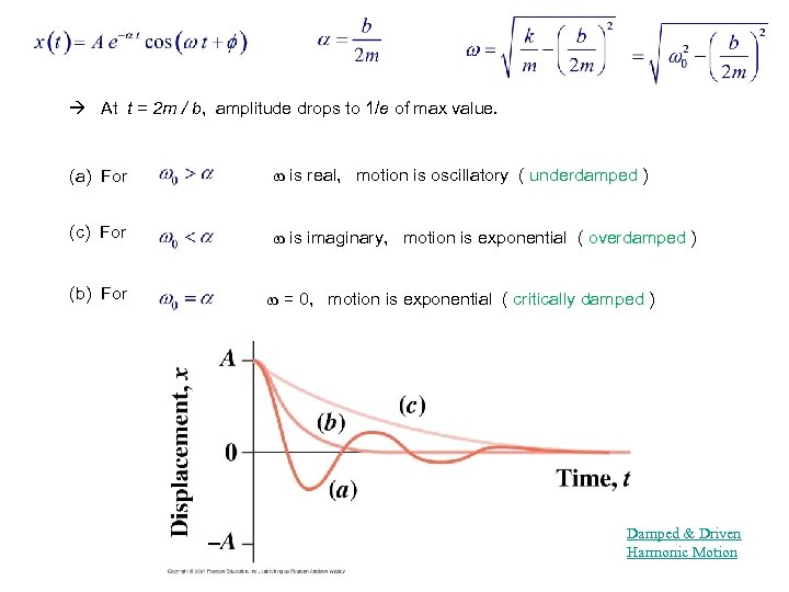 At t = 2 m / b, amplitude drops to 1/e of max