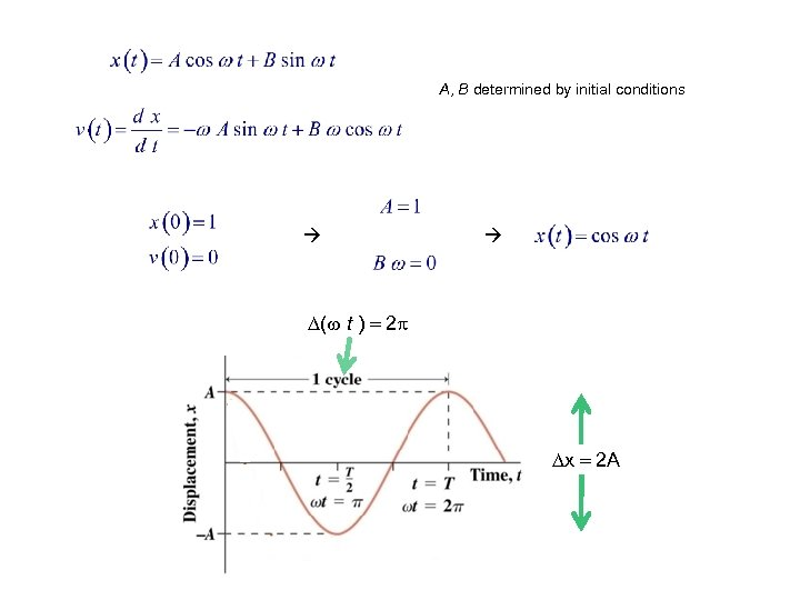 A, B determined by initial conditions ( t ) 2 x 2 A