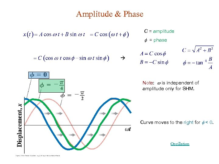 Amplitude & Phase C = amplitude = phase Note: is independent of amplitude only