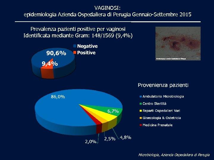 VAGINOSI: epidemiologia Azienda Ospedaliera di Perugia Gennaio-Settembre 2015 Prevalenza pazienti positive per vaginosi Identificata