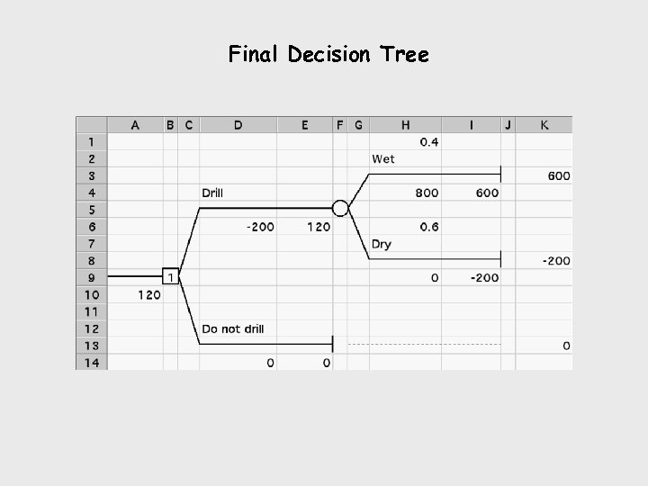 Final Decision Tree