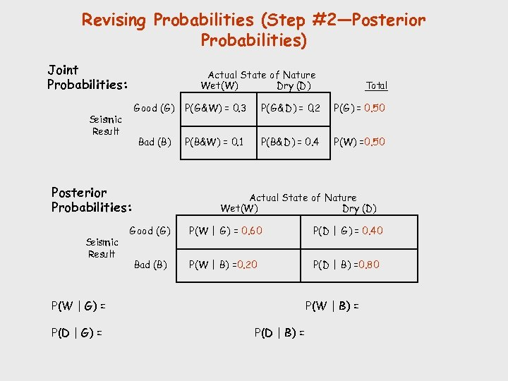 Revising Probabilities (Step #2—Posterior Probabilities) Joint Probabilities: Actual State of Nature Wet(W) Dry (D)