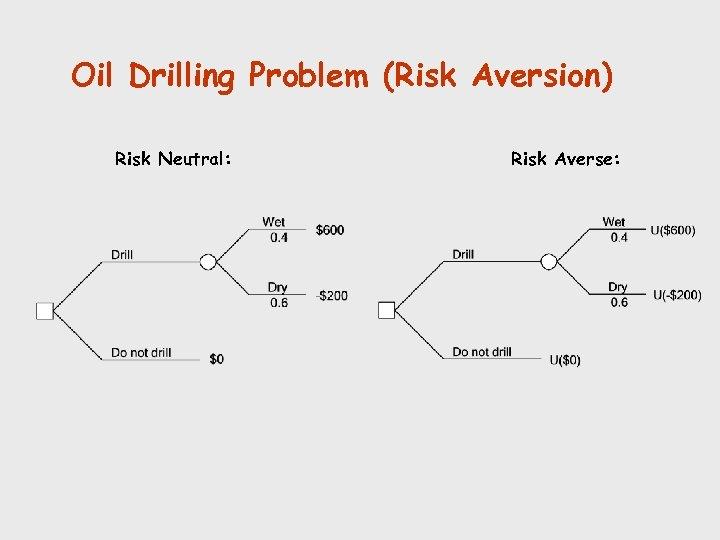 Oil Drilling Problem (Risk Aversion) Risk Neutral: Risk Averse: