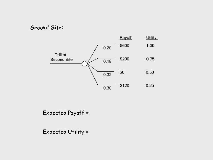 Second Site: Expected Payoff = Expected Utility =