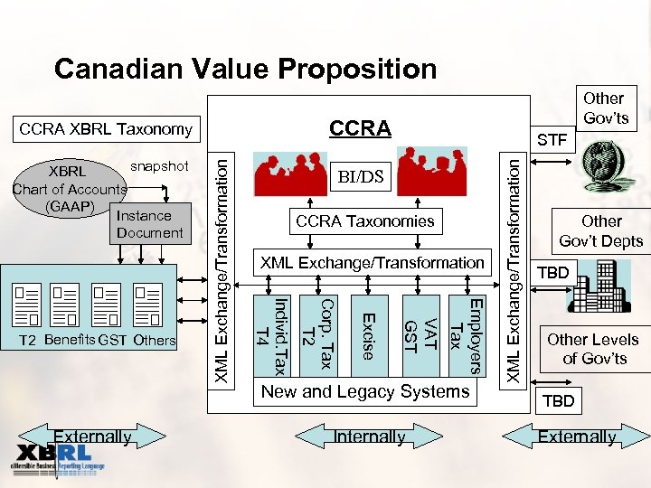 Canadian Value Proposition CCRA XML Exchange/Transformation Employers Tax VAT GST Excise New and Legacy