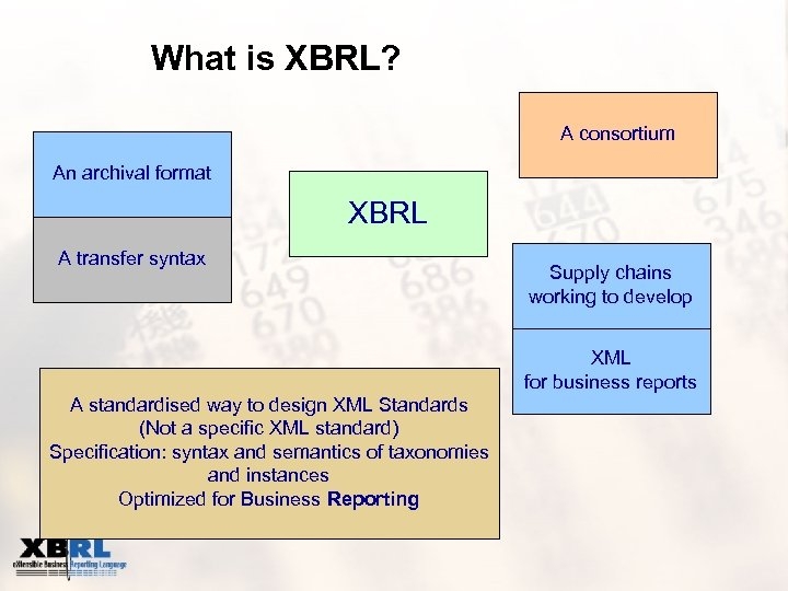 What is XBRL? A consortium An archival format XBRL A transfer syntax Supply chains