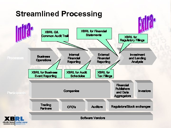 Streamlined Processing XBRL for Financial Statements XBRL G/L Common Audit Trail Processes Business Operations