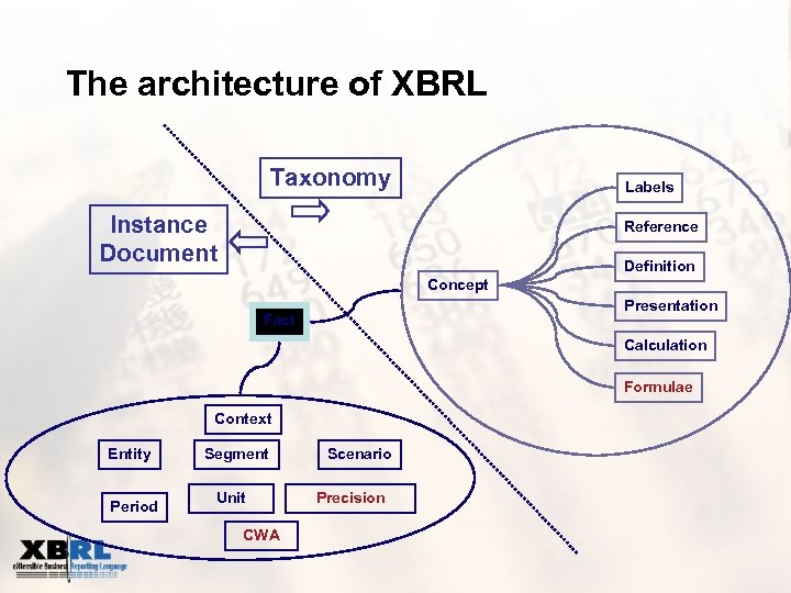 The architecture of XBRL Taxonomy Labels Instance Document Reference Definition Concept Presentation Fact Calculation