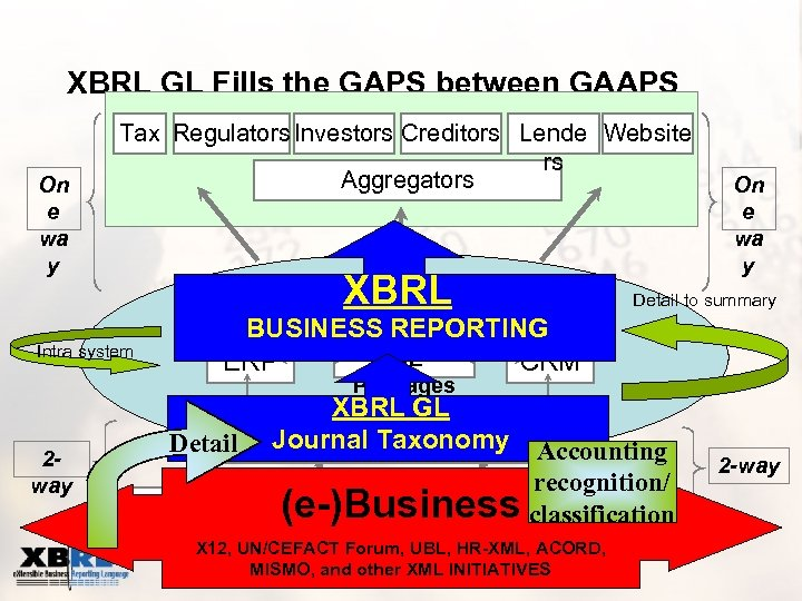 XBRL GL Fills the GAPS between GAAPS On e wa y Tax Regulators Investors