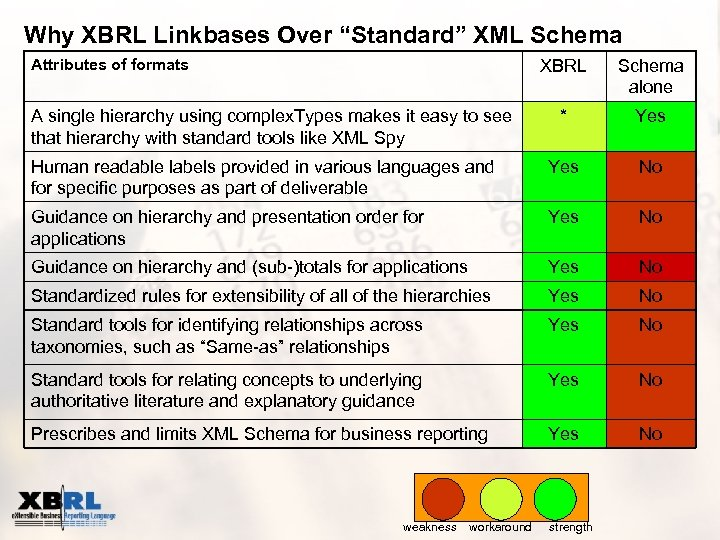 "Why XBRL Linkbases Over ""Standard"" XML Schema Attributes of formats XBRL Schema alone *"