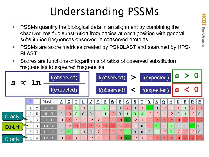 • • • PSSMs quantify the biological data in an alignment by combining
