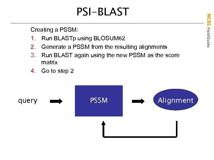 Creating a PSSM: 1. Run BLASTp using BLOSUM 62 2. Generate a PSSM from